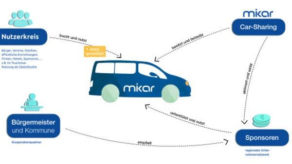 © mikar GmbH